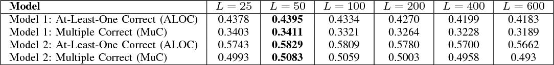 Figure 4 for EmTaggeR: A Word Embedding Based Novel Method for Hashtag Recommendation on Twitter
