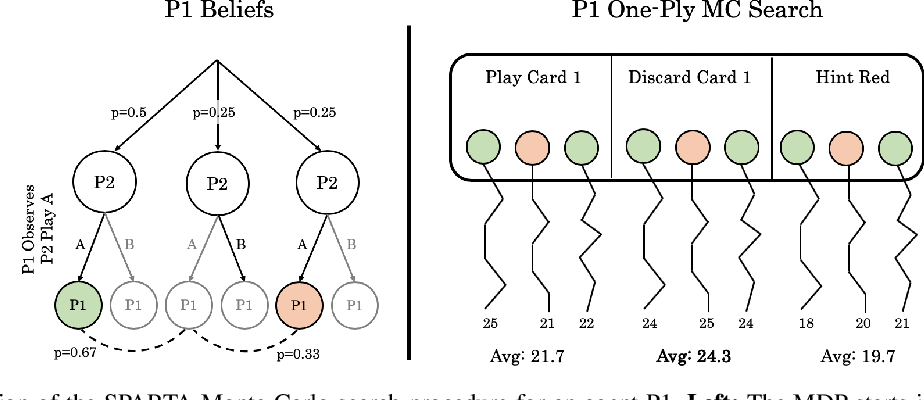 Figure 1 for Improving Policies via Search in Cooperative Partially Observable Games