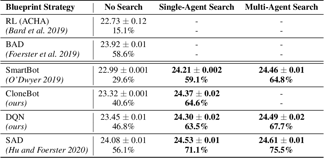 Figure 2 for Improving Policies via Search in Cooperative Partially Observable Games