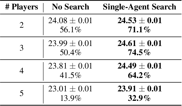 Figure 4 for Improving Policies via Search in Cooperative Partially Observable Games