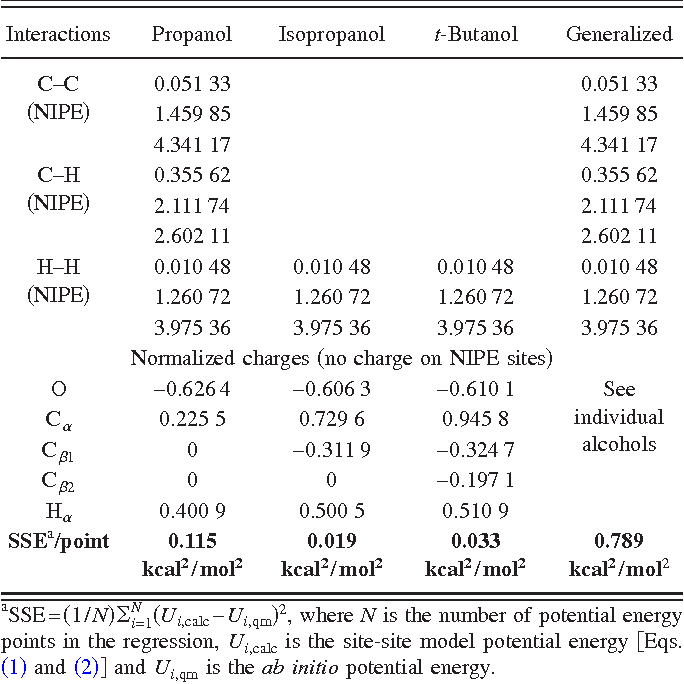 Table VI from Potential energy surfaces for small alcohol dimers  II
