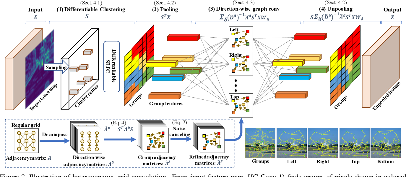 Figure 1 for Heterogeneous Grid Convolution for Adaptive, Efficient, and Controllable Computation