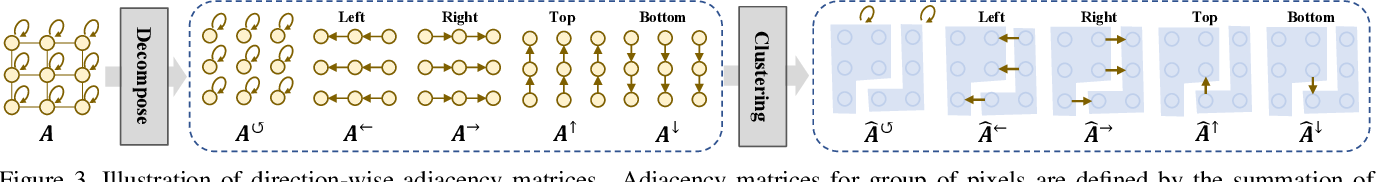 Figure 3 for Heterogeneous Grid Convolution for Adaptive, Efficient, and Controllable Computation