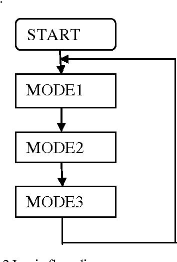 Figure 4 from Fingerprint Based Attendance System Using