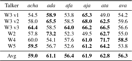 PDF] Generalizing time-frequency importance functions across noises