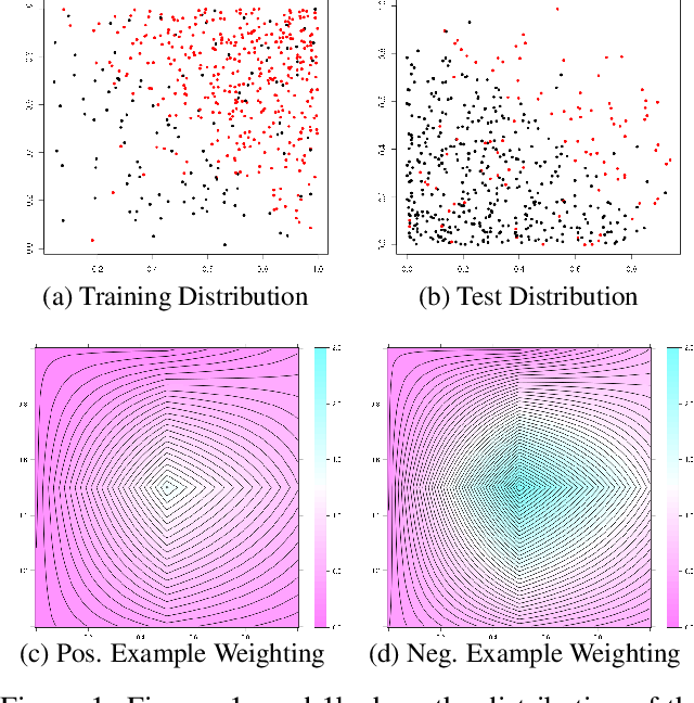 Figure 1 for Metric-Optimized Example Weights