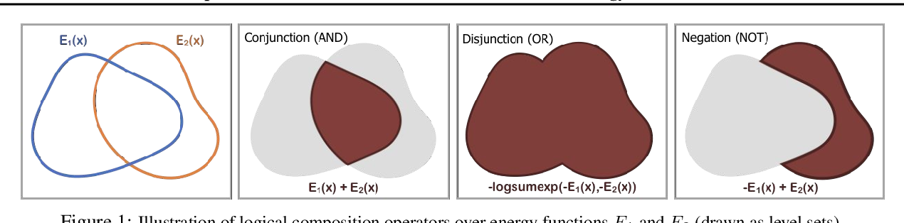 Figure 1 for Compositional Visual Generation and Inference with Energy Based Models