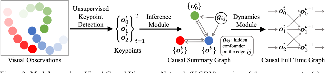 Figure 2 for Causal Discovery in Physical Systems from Videos
