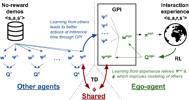 Figure 1 for PsiPhi-Learning: Reinforcement Learning with Demonstrations using Successor Features and Inverse Temporal Difference Learning