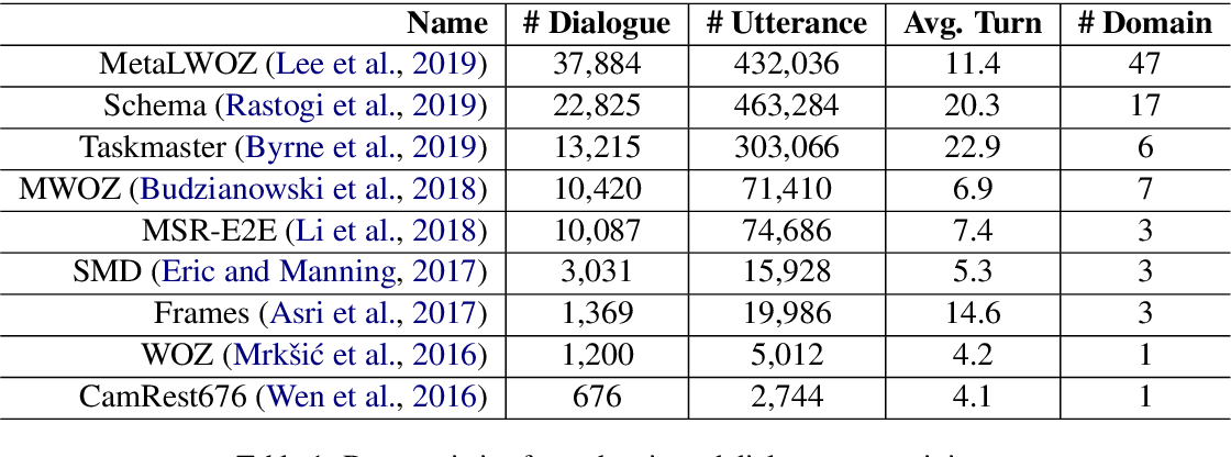 Figure 1 for ToD-BERT: Pre-trained Natural Language Understanding for Task-Oriented Dialogues