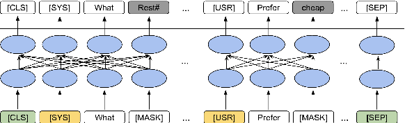 Figure 2 for ToD-BERT: Pre-trained Natural Language Understanding for Task-Oriented Dialogues