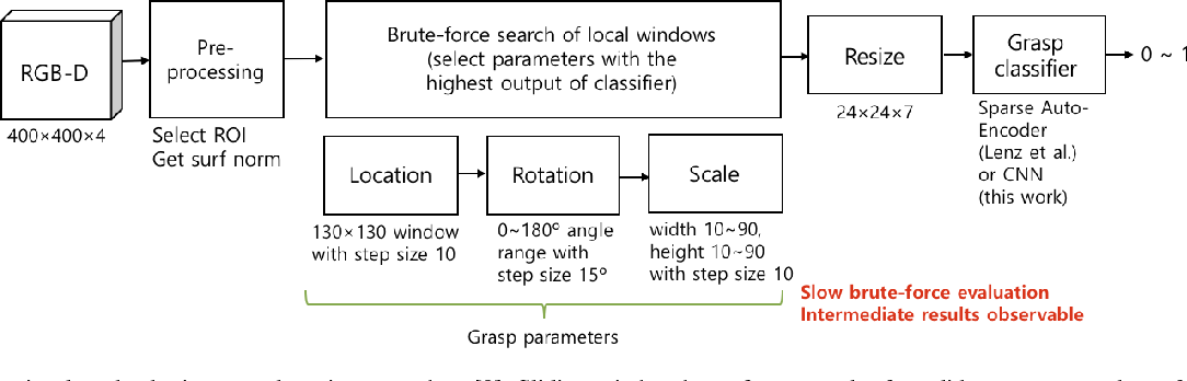 Figure 3 for Classification based Grasp Detection using Spatial Transformer Network