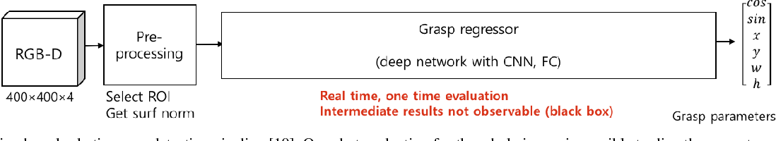 Figure 4 for Classification based Grasp Detection using Spatial Transformer Network