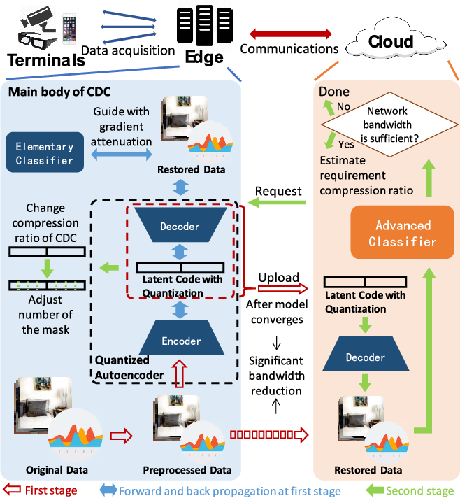 Figure 1 for CDC: Classification Driven Compression for Bandwidth Efficient Edge-Cloud Collaborative Deep Learning