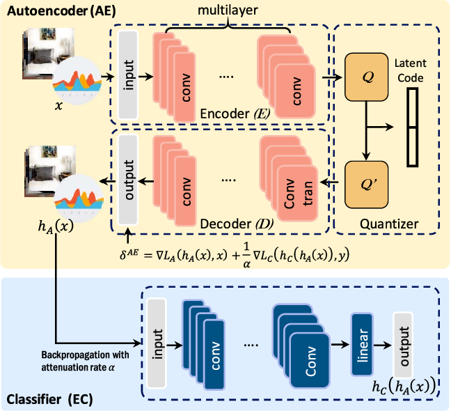 Figure 3 for CDC: Classification Driven Compression for Bandwidth Efficient Edge-Cloud Collaborative Deep Learning