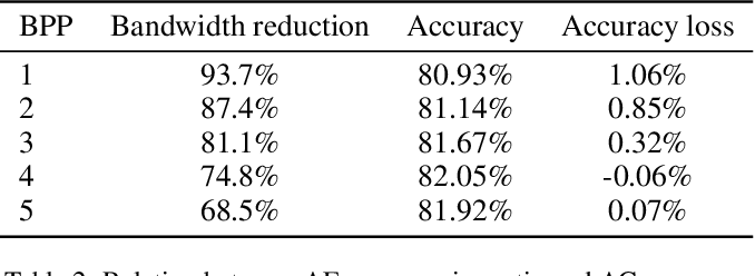 Figure 4 for CDC: Classification Driven Compression for Bandwidth Efficient Edge-Cloud Collaborative Deep Learning
