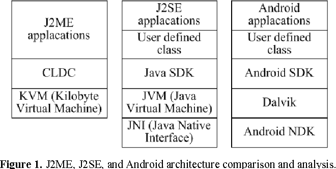 Figure 1 from Construction of Trusted Computing Platform