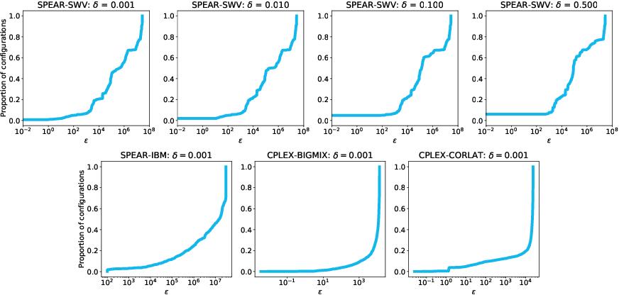 Figure 3 for Procrastinating with Confidence: Near-Optimal, Anytime, Adaptive Algorithm Configuration