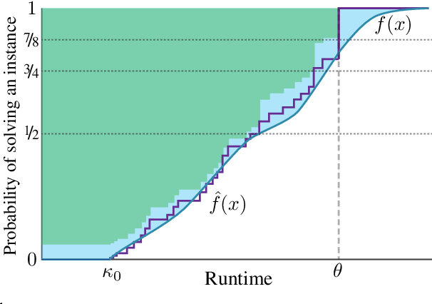 Figure 1 for Procrastinating with Confidence: Near-Optimal, Anytime, Adaptive Algorithm Configuration