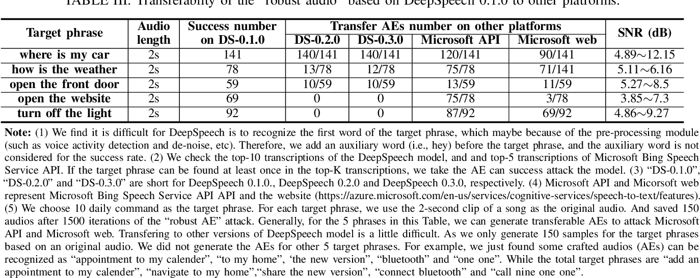 Figure 4 for SoK: A Modularized Approach to Study the Security of Automatic Speech Recognition Systems