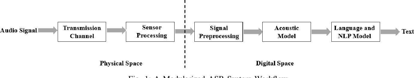 Figure 1 for SoK: A Modularized Approach to Study the Security of Automatic Speech Recognition Systems