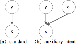 Figure 1 for Latent-Variable Generative Models for Data-Efficient Text Classification