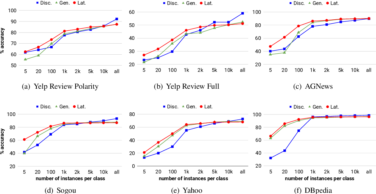 Figure 3 for Latent-Variable Generative Models for Data-Efficient Text Classification