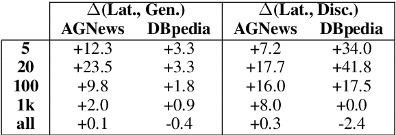 Figure 2 for Latent-Variable Generative Models for Data-Efficient Text Classification