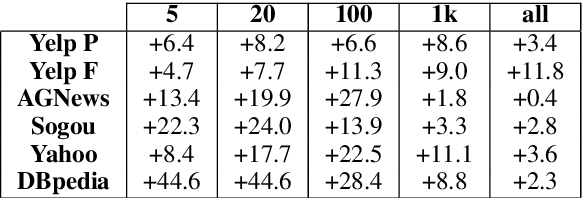 Figure 4 for Latent-Variable Generative Models for Data-Efficient Text Classification