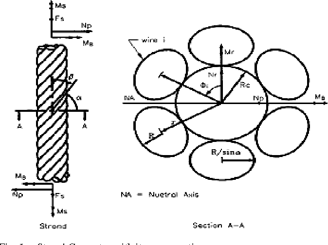 Figure 1 From Analysis Of A Three Layered Straight Wire Rope Strand