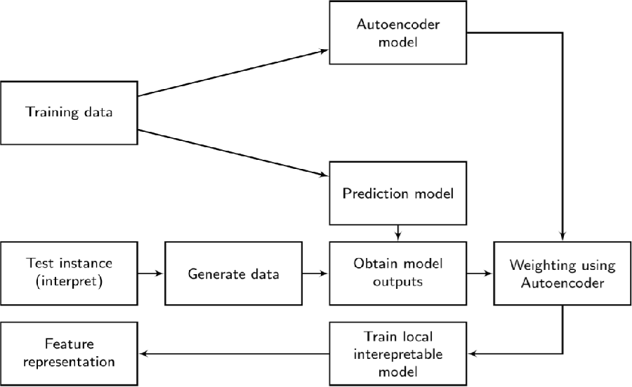 Figure 1 for ALIME: Autoencoder Based Approach for Local Interpretability