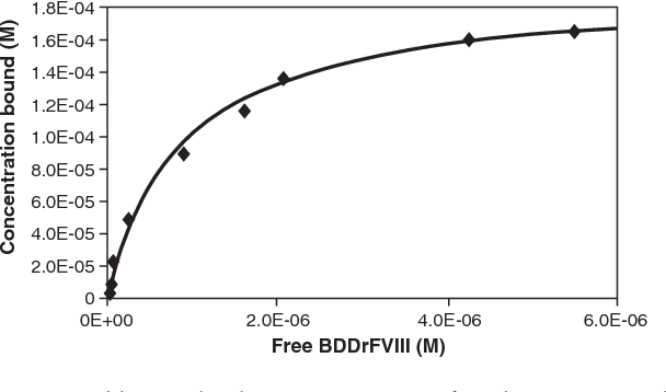 Figure 4 from An improved manufacturing process for Xyntha