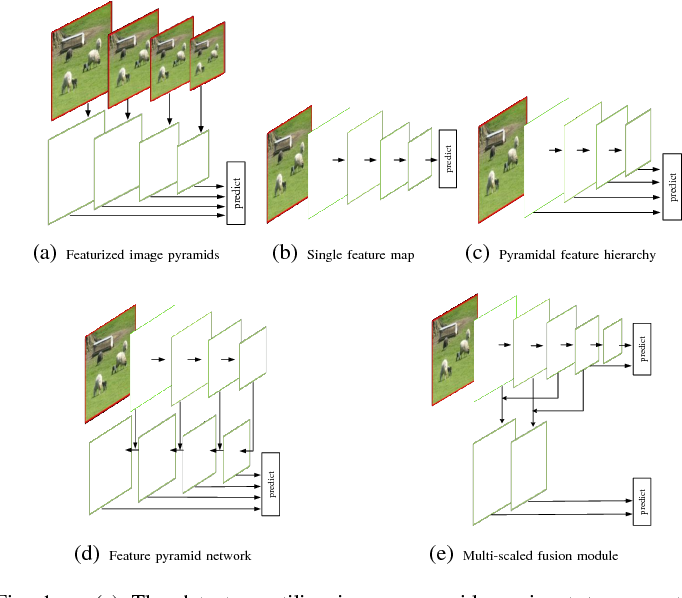 Figure 1 for MDSSD: Multi-scale Deconvolutional Single Shot Detector for Small Objects