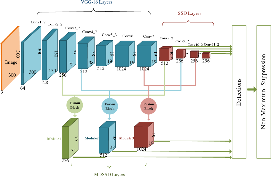 Figure 3 for MDSSD: Multi-scale Deconvolutional Single Shot Detector for Small Objects
