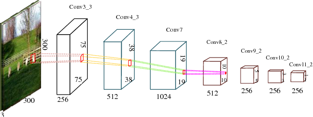 Figure 4 for MDSSD: Multi-scale Deconvolutional Single Shot Detector for Small Objects