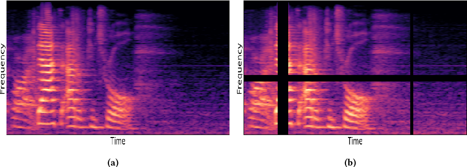 Figure 3 for Improved Speech Emotion Recognition using Transfer Learning and Spectrogram Augmentation