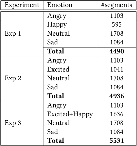 Figure 4 for Improved Speech Emotion Recognition using Transfer Learning and Spectrogram Augmentation