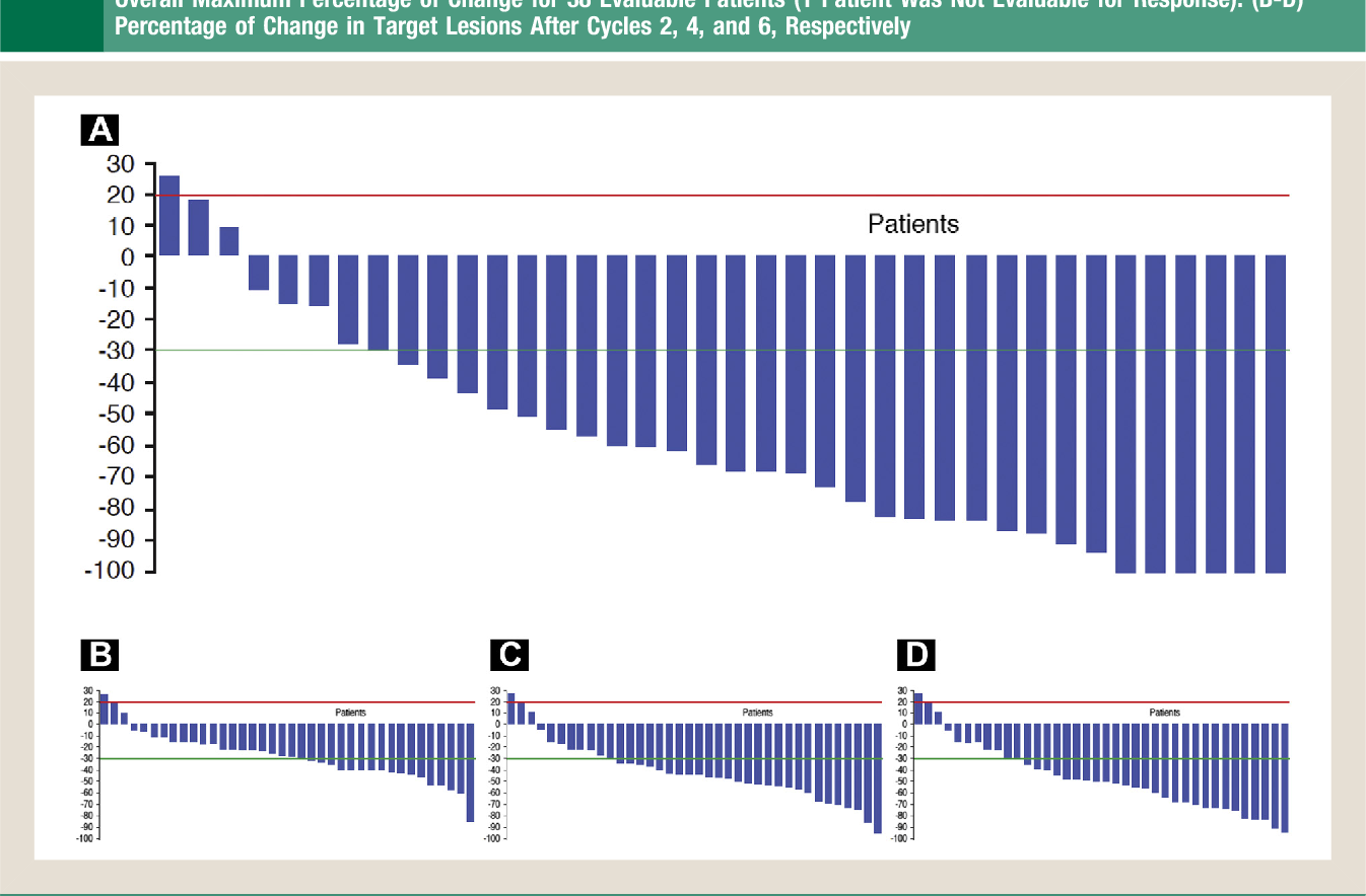 Figure 2 Waterfall Plot of Patients With Advanced Colorectal Cancer Measuring the Maximum Percentage of Change From Baseline in the Sum of the Longest Diameter for Target Lesions; D20% Marked by Red Line and L30% Marked by Green Line. (A)