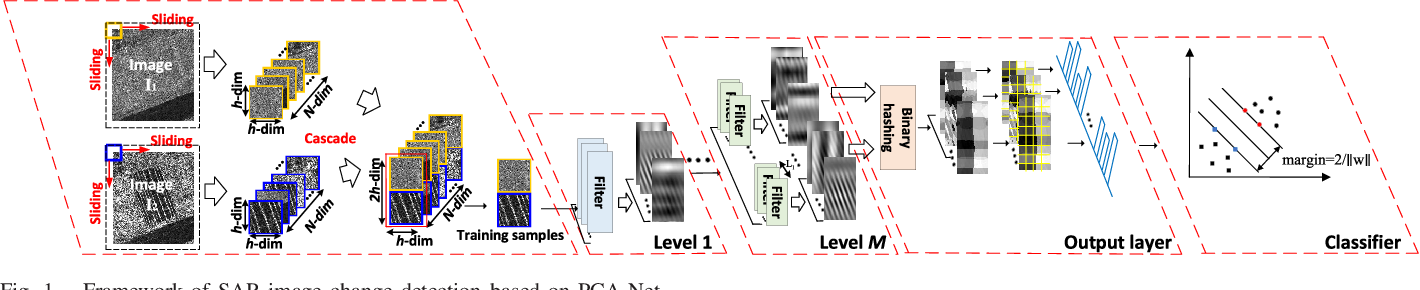 Figure 1 for Imbalanced Learning-based Automatic SAR Images Change Detection by Morphologically Supervised PCA-Net