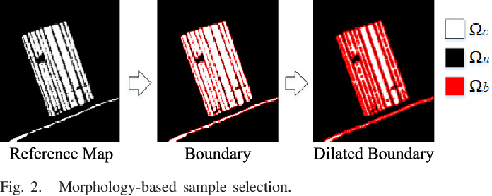 Figure 2 for Imbalanced Learning-based Automatic SAR Images Change Detection by Morphologically Supervised PCA-Net