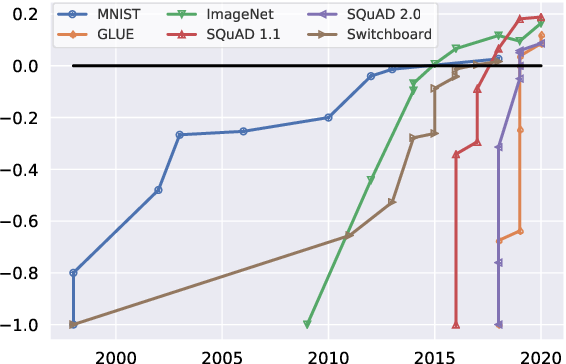 Figure 1 for Dynabench: Rethinking Benchmarking in NLP