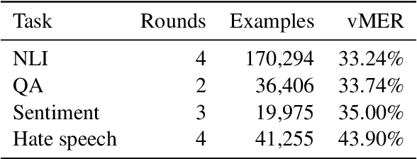 Figure 2 for Dynabench: Rethinking Benchmarking in NLP