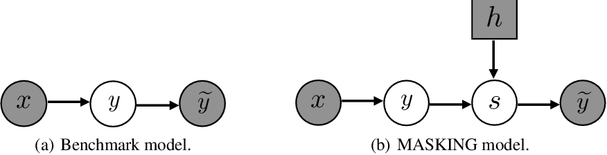 Figure 3 for Masking: A New Perspective of Noisy Supervision