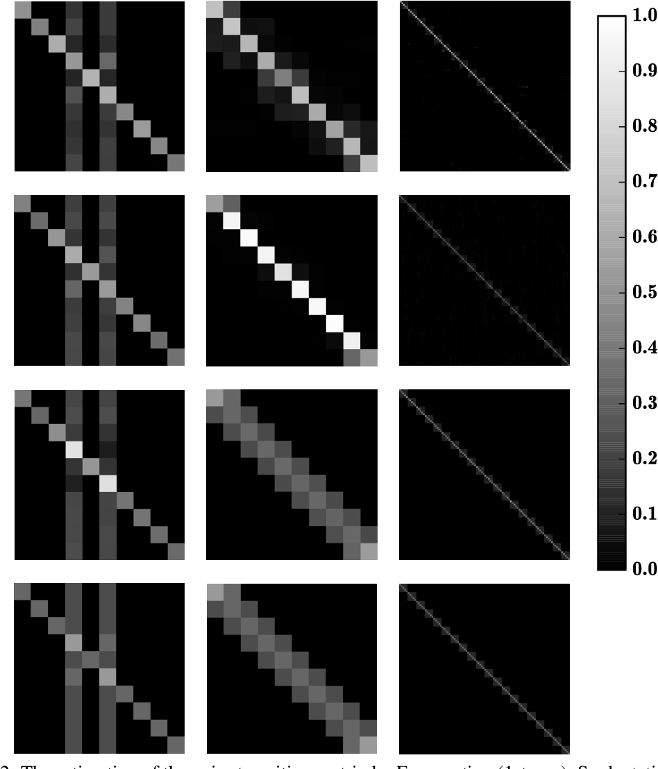 Figure 4 for Masking: A New Perspective of Noisy Supervision