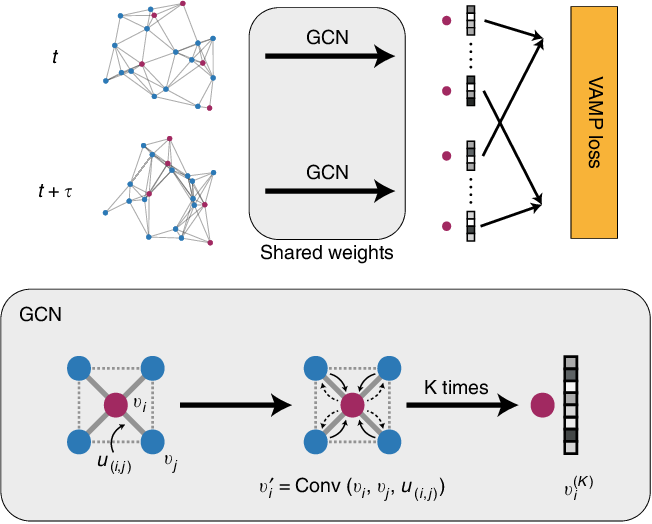 Figure 1 for Graph Dynamical Networks: Unsupervised Learning of Atomic Scale Dynamics in Materials