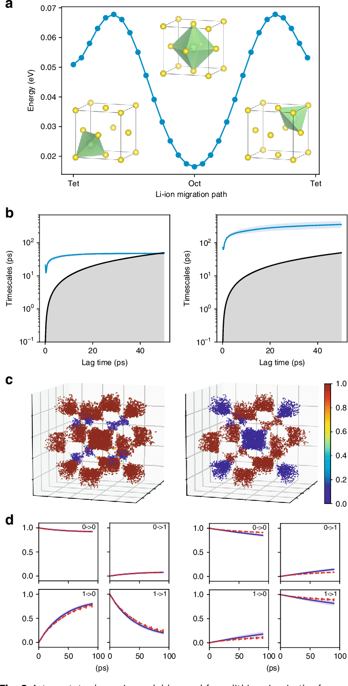 Figure 2 for Graph Dynamical Networks: Unsupervised Learning of Atomic Scale Dynamics in Materials