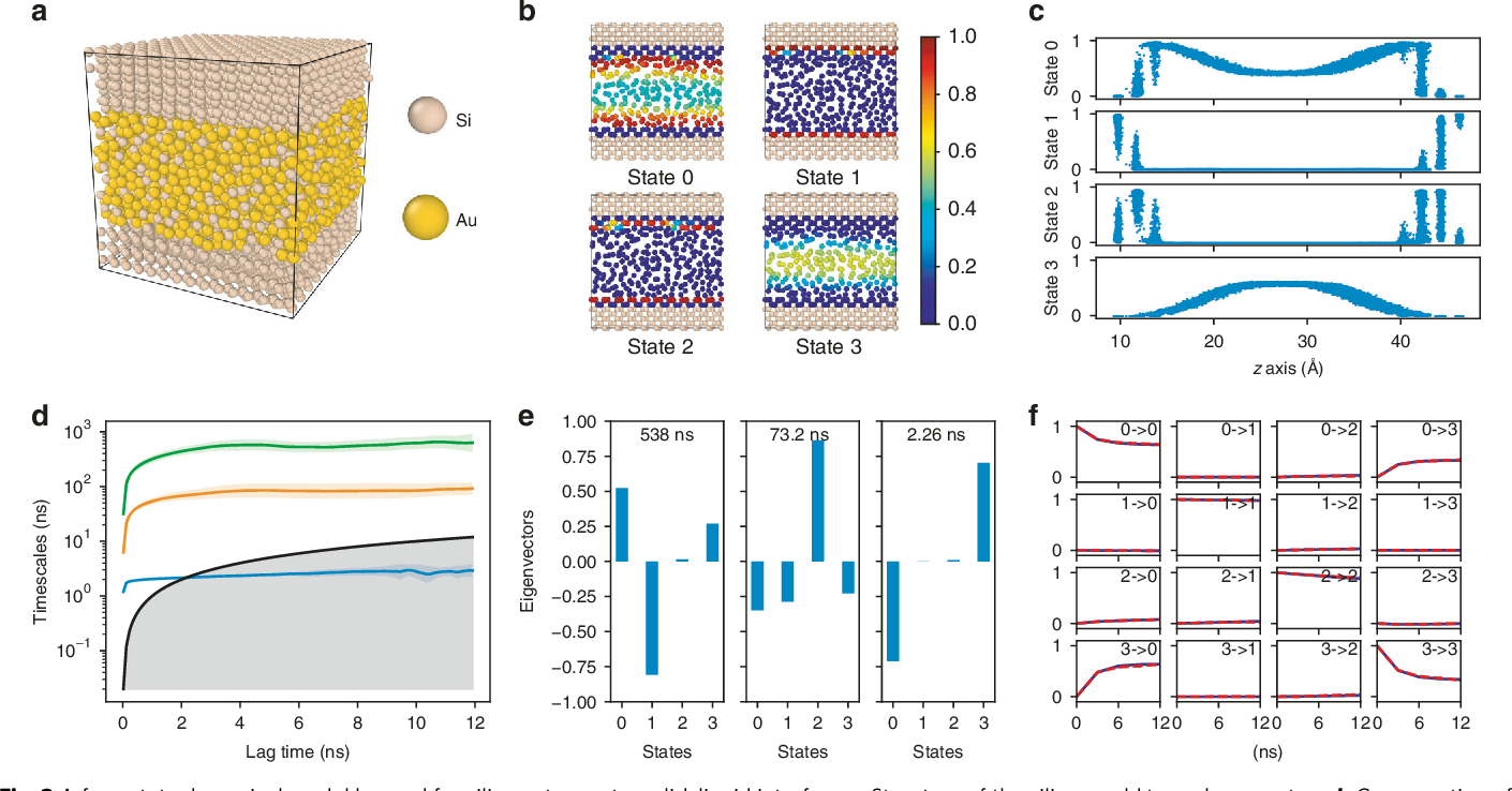 Figure 3 for Graph Dynamical Networks: Unsupervised Learning of Atomic Scale Dynamics in Materials