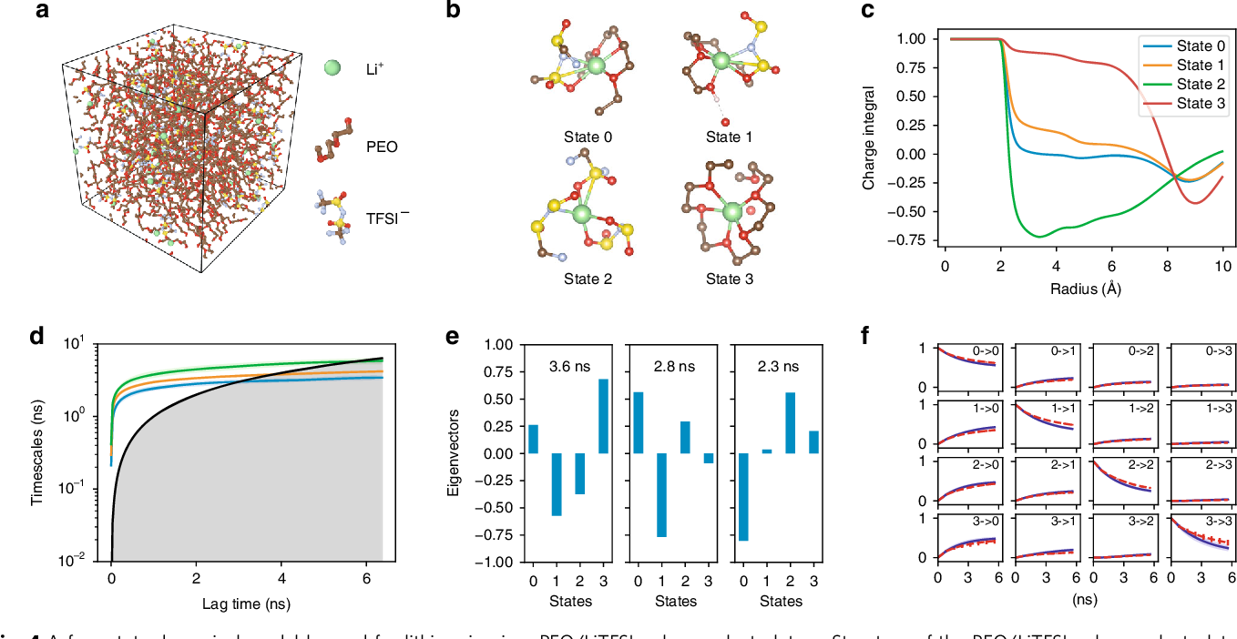Figure 4 for Graph Dynamical Networks: Unsupervised Learning of Atomic Scale Dynamics in Materials