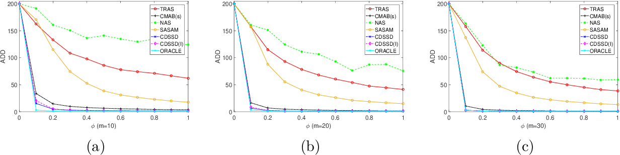 Figure 2 for Partially Observable Online Change Detection via Smooth-Sparse Decomposition