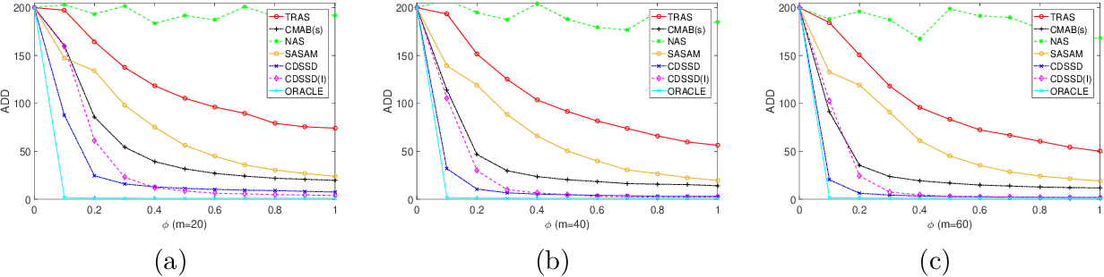 Figure 3 for Partially Observable Online Change Detection via Smooth-Sparse Decomposition
